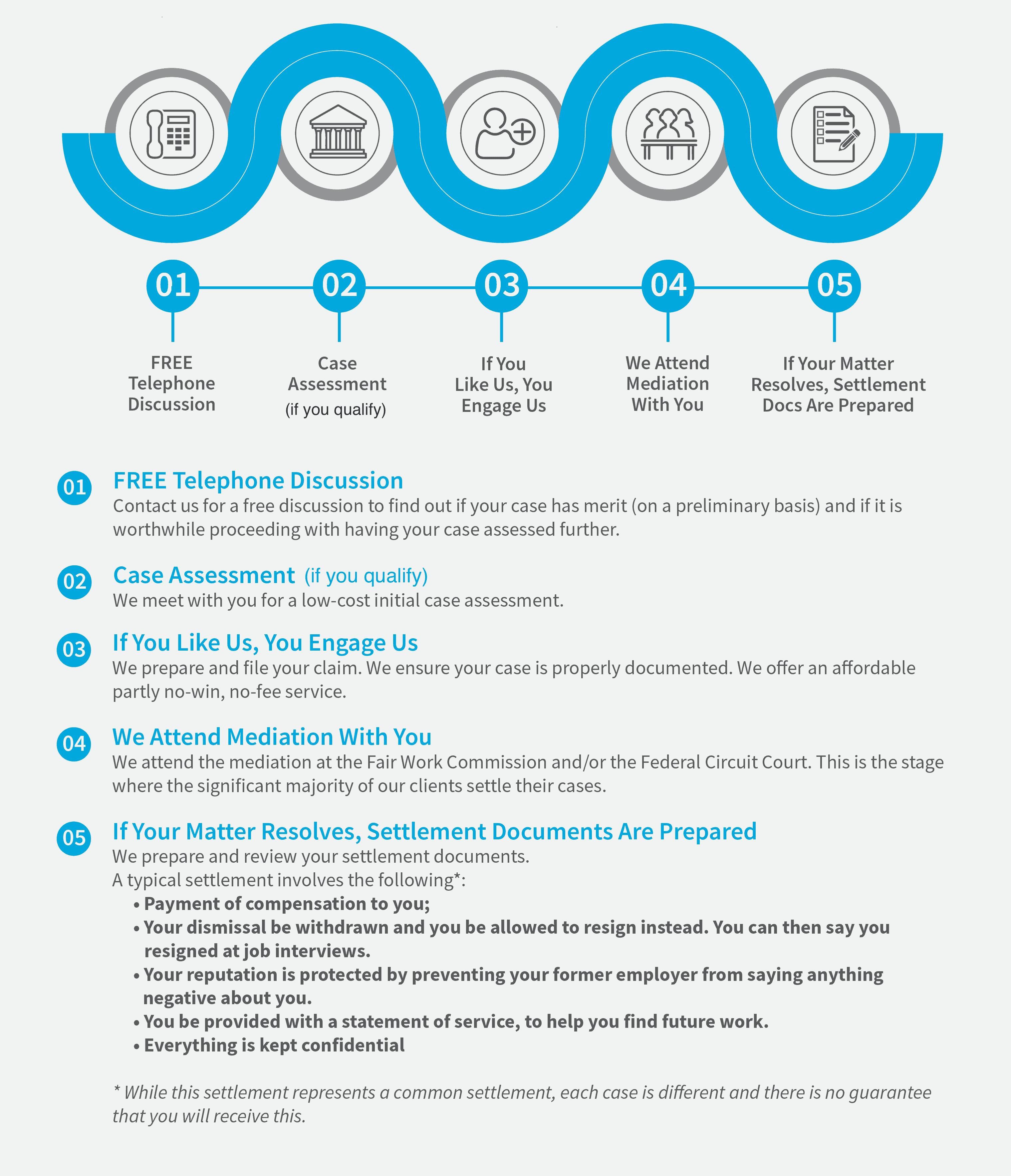 MKI 5 Steps